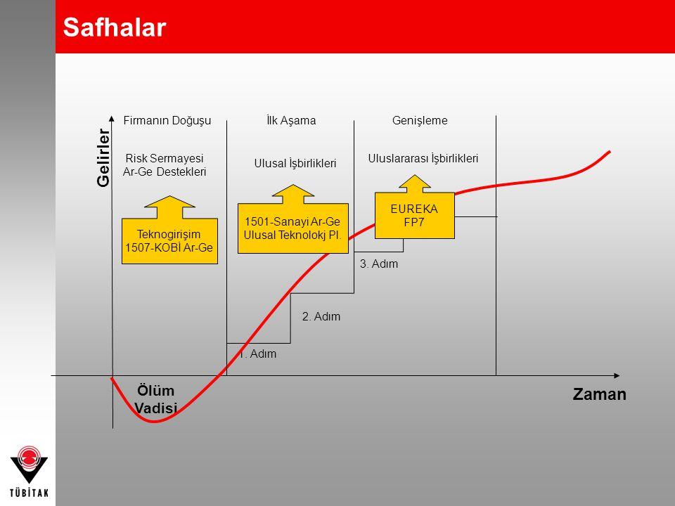 Zaman Gelirler Firmanın DoğuşuGenişleme 1. Adım 2. Adım 3. Adım Ölüm Vadisi Risk Sermayesi Ar-Ge Destekleri İlk Aşama 1501-Sanayi Ar-Ge Ulusal Teknolo