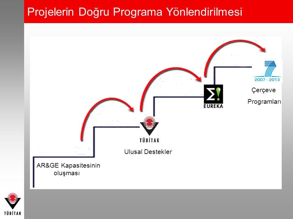 Projelerin Doğru Programa Yönlendirilmesi Çerçeve Programları Ulusal Destekler AR&GE Kapasitesinin oluşması