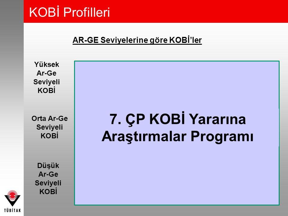 AR-GE Seviyelerine göre KOBİ'ler  Araştırma Yoğun KOBİ'ler  Ar-Ge Departmanı Var  Yenilikçi Teknolojiler  AR-GE Stratejileri  Ar-Ge Sonuçlarının