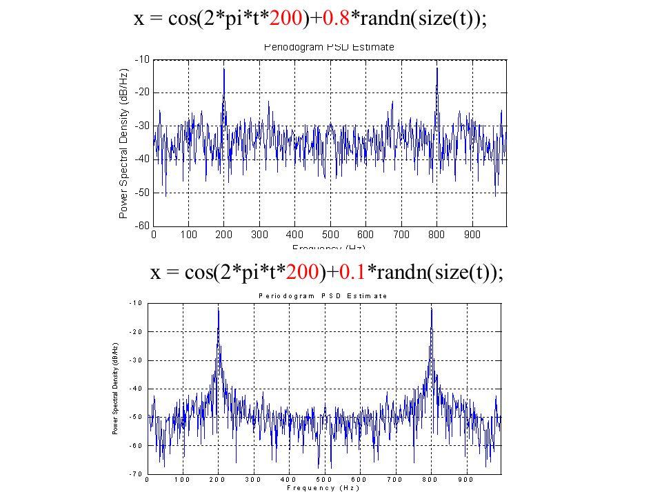 x = cos(2*pi*t*200)+0.8*randn(size(t)); x = cos(2*pi*t*200)+0.1*randn(size(t));