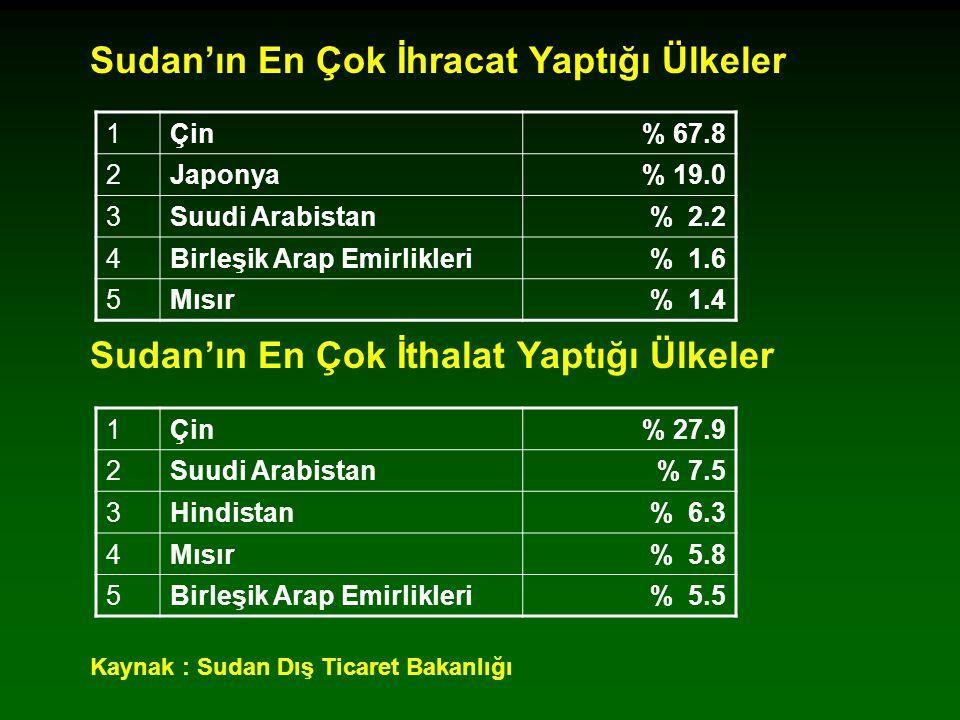 Sudan'ın En Çok İhracat Yaptığı Ülkeler Sudan'ın En Çok İthalat Yaptığı Ülkeler Kaynak : Sudan Dış Ticaret Bakanlığı 1Çin% 67.8 2Japonya% 19.0 3Suudi Arabistan% 2.2 4Birleşik Arap Emirlikleri% 1.6 5Mısır% 1.4 1Çin% 27.9 2Suudi Arabistan% 7.5 3Hindistan% 6.3 4Mısır% 5.8 5Birleşik Arap Emirlikleri% 5.5