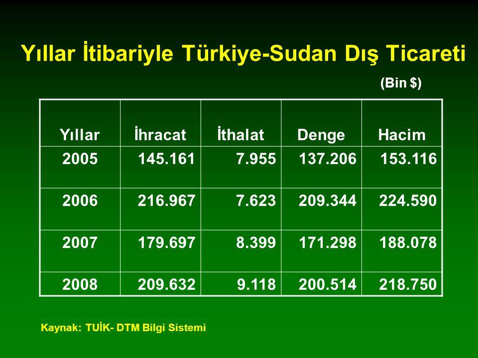Yıllar İtibariyle Türkiye-Sudan Dış Ticareti (Bin $) YıllarİhracatİthalatDengeHacim 2005145.1617.955137.206153.116 2006216.9677.623209.344224.590 2007179.6978.399171.298188.078 2008209.6329.118200.514218.750 Kaynak: TUİK- DTM Bilgi Sistemi