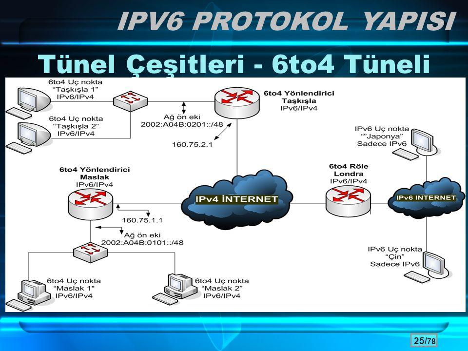 25/ 78 Tünel Çeşitleri - 6to4 Tüneli IPV6 PROTOKOL YAPISI