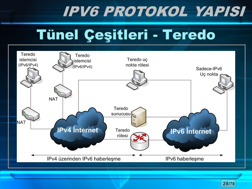 28/ 78 Tünel Çeşitleri - Teredo IPV6 PROTOKOL YAPISI