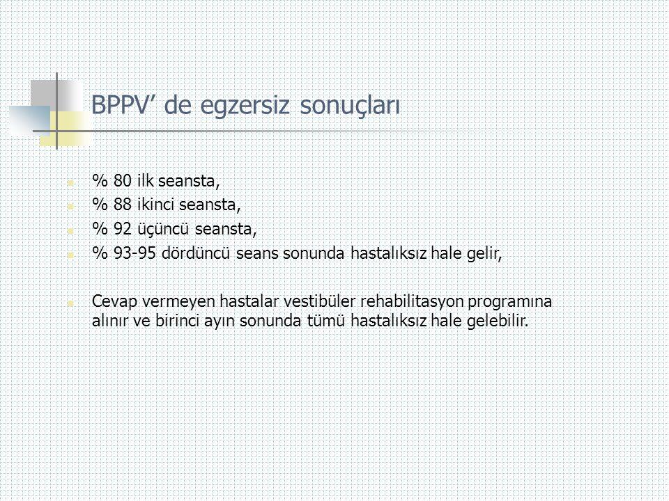BPPV' de egzersiz sonuçları  % 80 ilk seansta,  % 88 ikinci seansta,  % 92 üçüncü seansta,  % 93-95 dördüncü seans sonunda hastalıksız hale gelir,