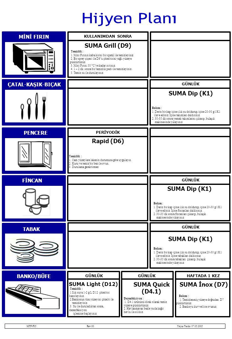DUVAR FİNCAN GÜNLÜK SUMA Dip (K1) TABAK MİNİ FIRIN KULLANIMDAN SONRA ÇATAL-KAŞIK-BIÇAK SUMA Grill (D9) PENCERE PERİYODİK Rapid (D6) Temizlik : 1.