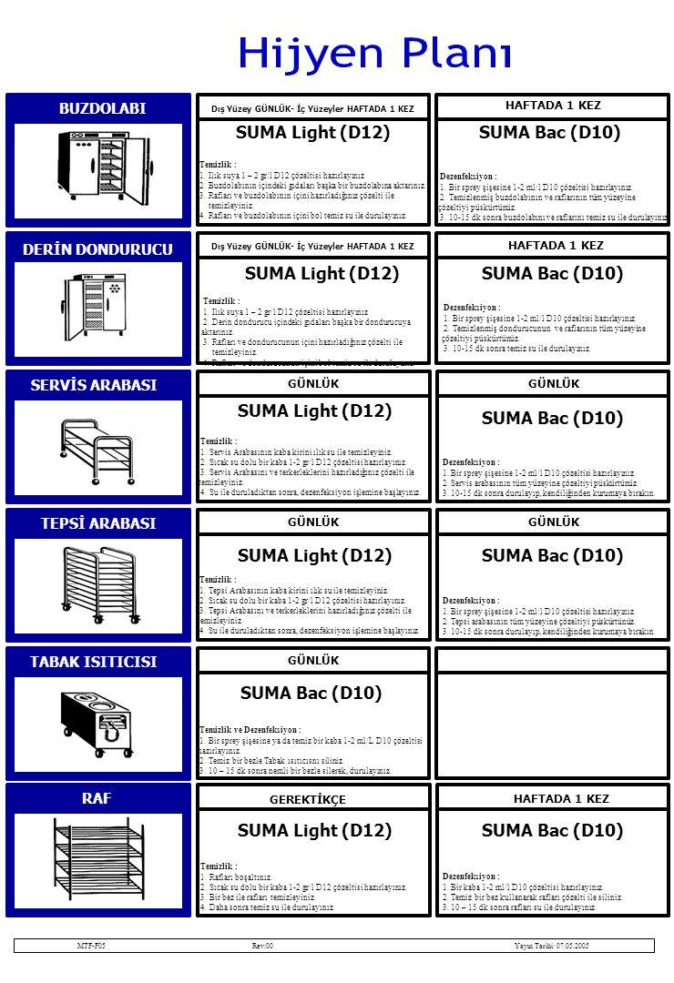 BUZDOLABI Dış Yüzey GÜNLÜK- İç Yüzeyler HAFTADA 1 KEZ HAFTADA 1 KEZ SUMA Light (D12)SUMA Bac (D10) Dezenfeksiyon : 1.