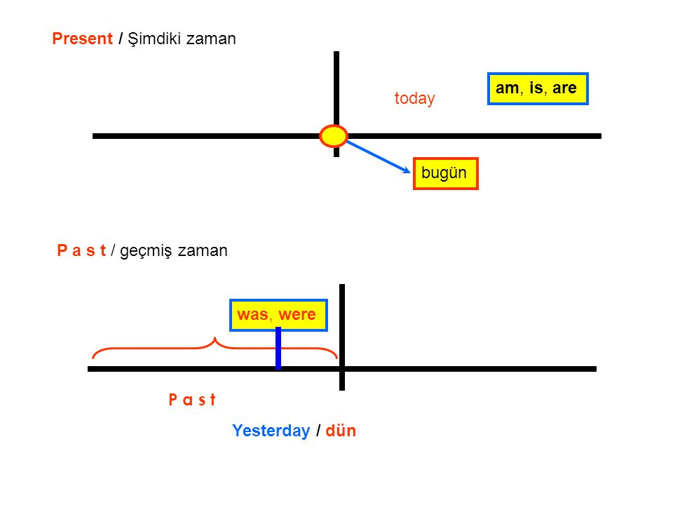 today Present / Şimdiki zaman Yesterday / dün am, is, are was, were bugün P a s t / geçmiş zaman P a s t
