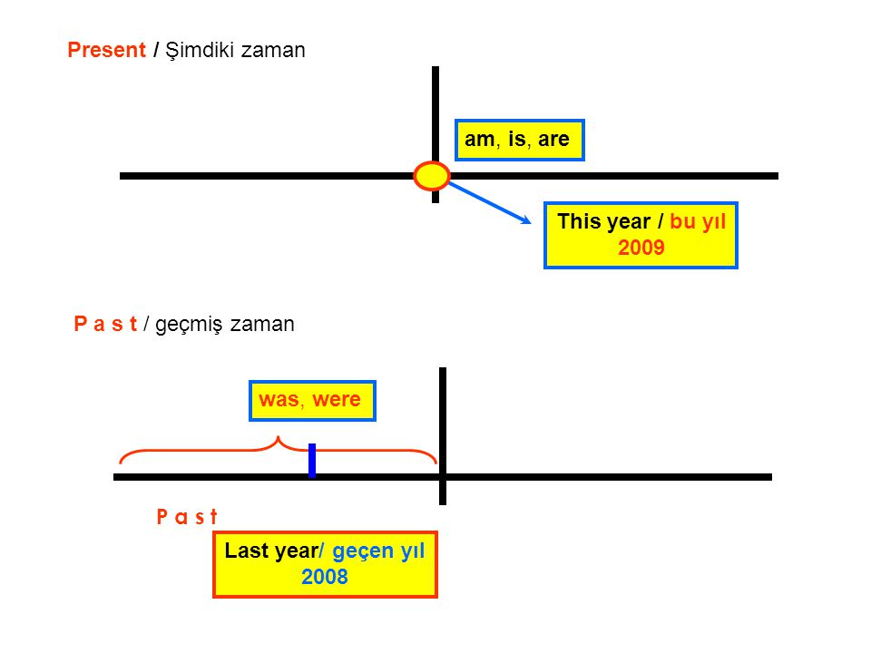 This year / bu yıl 2009 Present / Şimdiki zaman Last year/ geçen yıl 2008 am, is, are was, were P a s t / geçmiş zaman P a s t