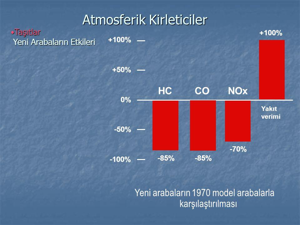 •Taşıtlar Yeni Arabaların Etkileri Atmosferik Kirleticiler Yeni arabaların 1970 model arabalarla karşılaştırılması -85% -70% +100% HC -85% Yakıt verim