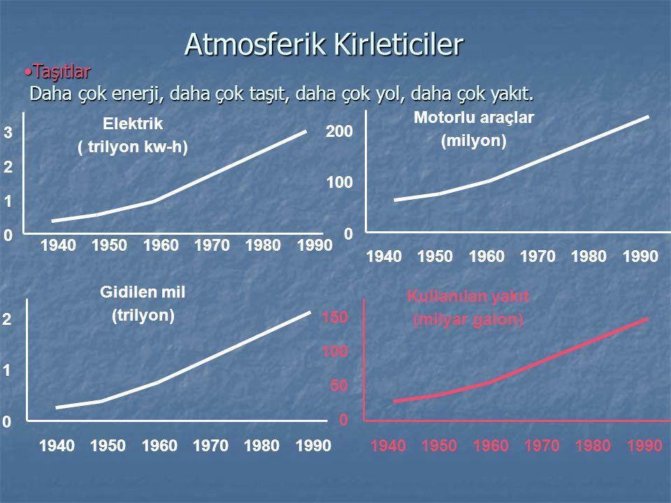 •Taşıtlar Daha çok enerji, daha çok taşıt, daha çok yol, daha çok yakıt. Atmosferik Kirleticiler 1940 1950 1960 1970 1980 1990 32103210 Elektrik ( tri