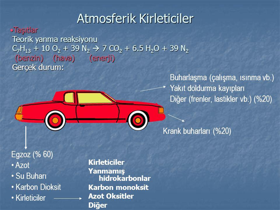 •Taşıtlar Kirleticilerin oluşması: Hava-yakıt oranının etkisi •Taşıtlar Kirleticilerin oluşması: Hava-yakıt oranının etkisi Atmosferik Kirleticiler • Motorda - tam yanmama - motoru soğutma - yüksek basınç ve sıcaklık - çalışma başlangıcı • yakıtın buharlaşması - rölantide - sıcak motor ve yakıt - buharlaşma ZenginZayıfStokiometrik (fazla yakıt)(fazla hava)(14.7- 1) CO HC Yüksek Düşük NOx Yakıt ekonomisi