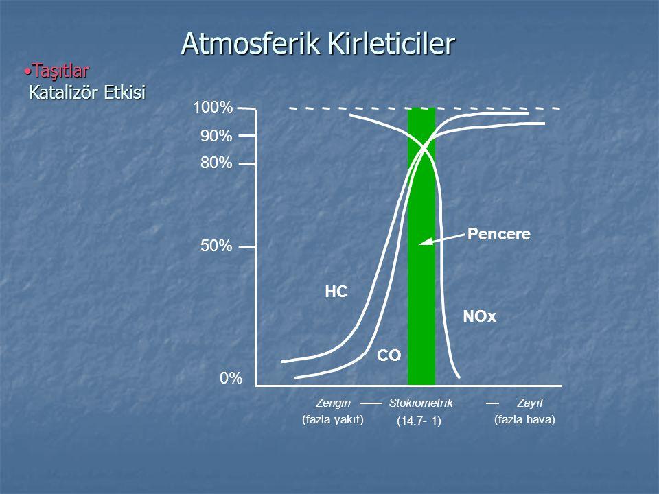 •Taşıtlar Yeni Arabaların Etkileri Atmosferik Kirleticiler Yeni arabaların 1970 model arabalarla karşılaştırılması -85% -70% +100% HC -85% Yakıt verimi NOxCO +100% -100% +50% 0% -50%
