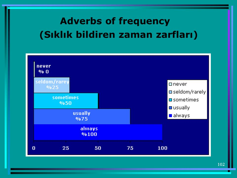 102 Adverbs of frequency (Sıklık bildiren zaman zarfları)