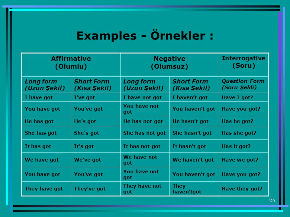 25 Examples - Örnekler : Affirmative (Olumlu) Negative (Olumsuz) Interrogative (Soru) Long form (Uzun Şekil) Short Form (Kısa Şekil) Long form (Uzun Şekil) Short Form (Kısa Şekil) Question Form (Soru Şekli) I have gotI've gotI have not gotI haven't gotHave I got.