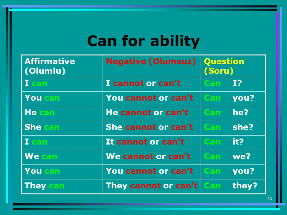 74 Can for ability Affirmative (Olumlu) Negative (Olumsuz)Question (Soru) I canI cannot or can'tCanI.