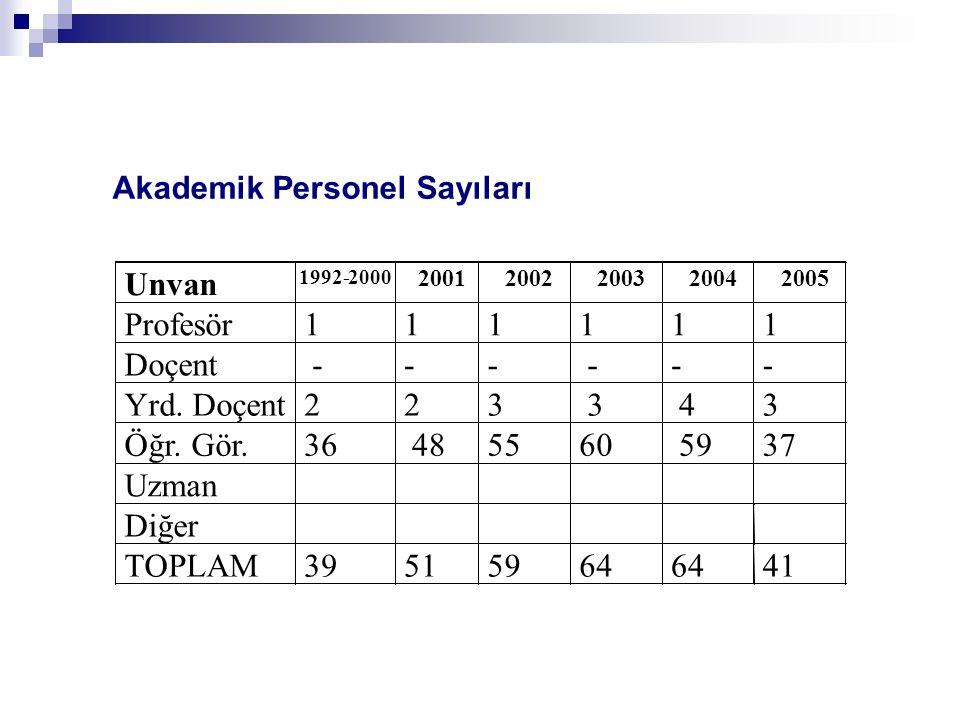 Akademik Personel Sayıları TOPLAM 39515964 41
