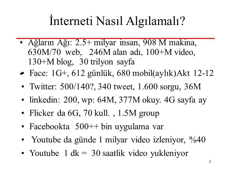3 İnterneti Nasıl Algılamalı? •Ağların Ağı: 2.5+ milyar insan, 908 M makina, 630M/70 web, 246M alan adı, 100+M video, 130+M blog, 30 trilyon sayfa • •