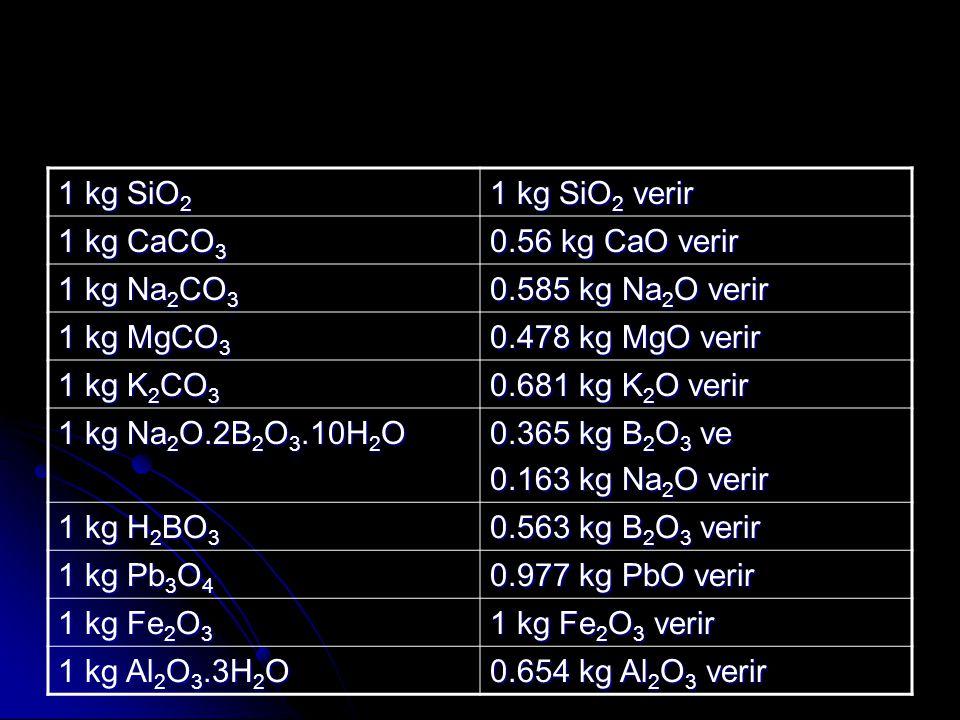1 kg SiO 2 1 kg SiO 2 verir 1 kg CaCO 3 0.56 kg CaO verir 1 kg Na 2 CO 3 0.585 kg Na 2 O verir 1 kg MgCO 3 0.478 kg MgO verir 1 kg K 2 CO 3 0.681 kg K 2 O verir 1 kg Na 2 O.2B 2 O 3.10H 2 O 0.365 kg B 2 O 3 ve 0.163 kg Na 2 O verir 1 kg H 2 BO 3 0.563 kg B 2 O 3 verir 1 kg Pb 3 O 4 0.977 kg PbO verir 1 kg Fe 2 O 3 1 kg Fe 2 O 3 verir 1 kg Al 2 O 3.3H 2 O 0.654 kg Al 2 O 3 verir