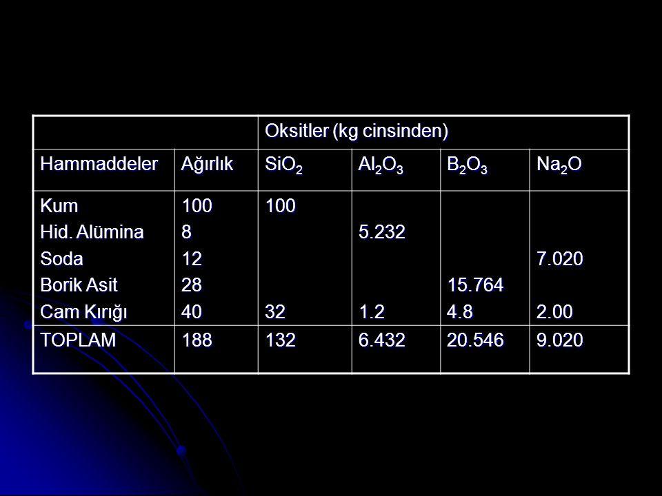 Oksitler (kg cinsinden) HammaddelerAğırlık SiO 2 Al 2 O 3 B2O3B2O3B2O3B2O3 Na 2 O Kum Hid.