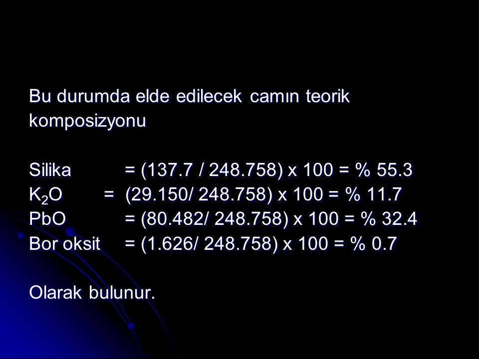 Bu durumda elde edilecek camın teorik komposizyonu Silika= (137.7 / 248.758) x 100 = % 55.3 K 2 O = (29.150/ 248.758) x 100 = % 11.7 PbO= (80.482/ 248.758) x 100 = % 32.4 Bor oksit= (1.626/ 248.758) x 100 = % 0.7 Olarak bulunur.