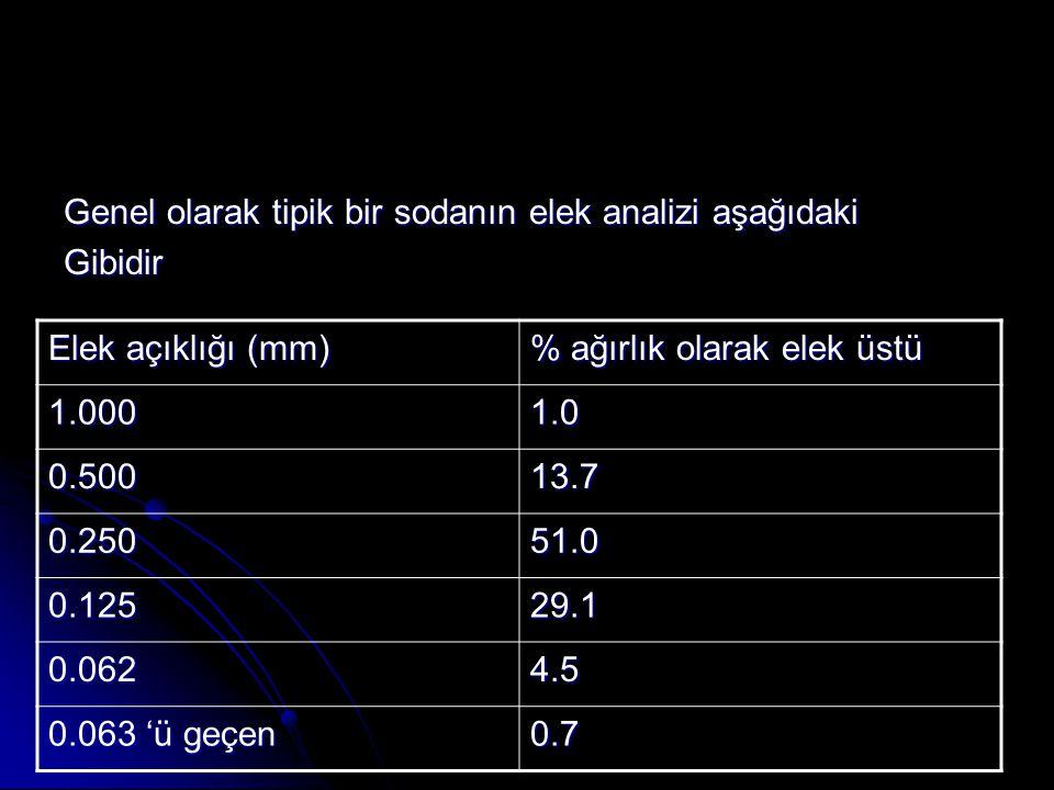 Genel olarak tipik bir sodanın elek analizi aşağıdaki Gibidir Elek açıklığı (mm) % ağırlık olarak elek üstü 1.0001.0 0.50013.7 0.25051.0 0.12529.1 0.0624.5 0.063 'ü geçen 0.7