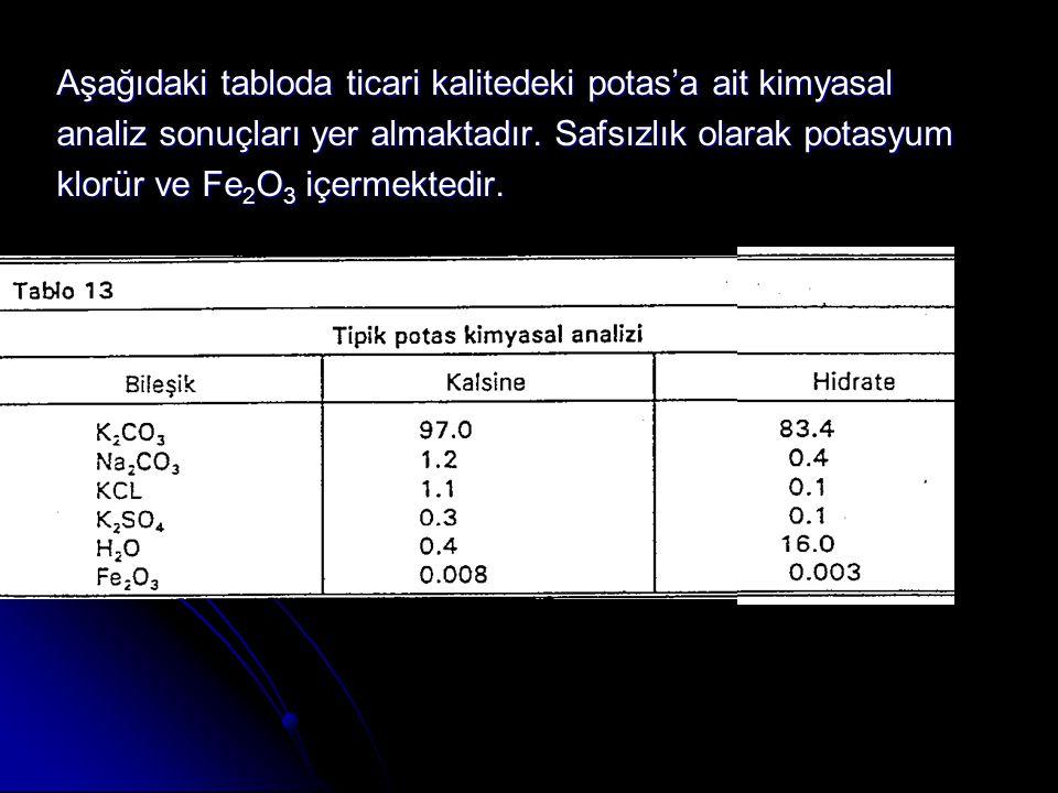Aşağıdaki tabloda ticari kalitedeki potas'a ait kimyasal analiz sonuçları yer almaktadır.