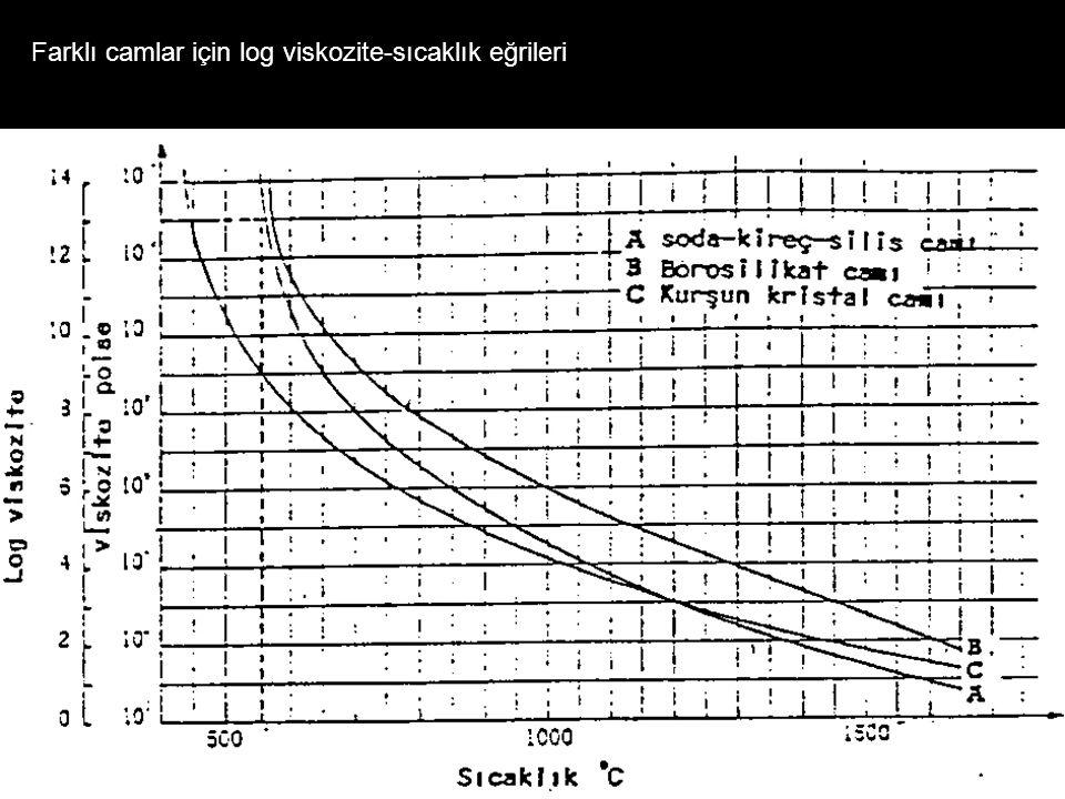 Farklı camlar için log viskozite-sıcaklık eğrileri