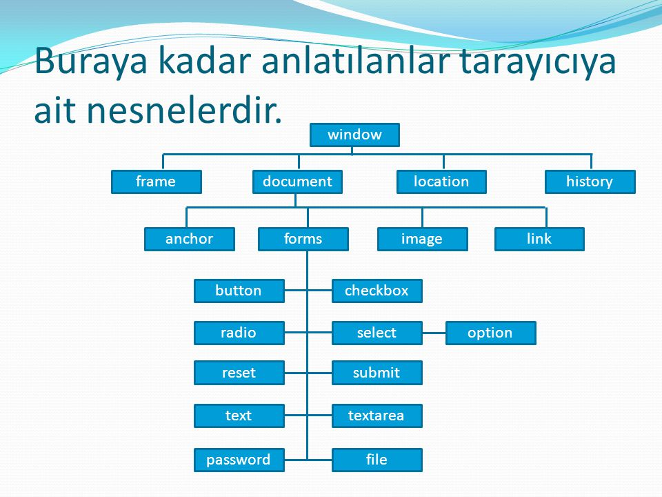 Buraya kadar anlatılanlar tarayıcıya ait nesnelerdir. window framedocumentlocationhistory anchorformsimagelink checkboxbutton selectradio submitreset