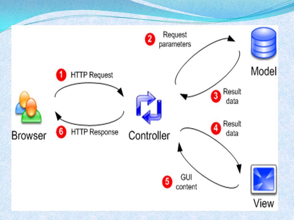 MVC Sorunları  MVC büyük boru hattı(pipeline) modelidir:  Giriş  Kontrol  Model  Görüntü  Çıkış  Grafik arayüzü; Giriş sadece çıkışla ilişkili anlamına geliyor.