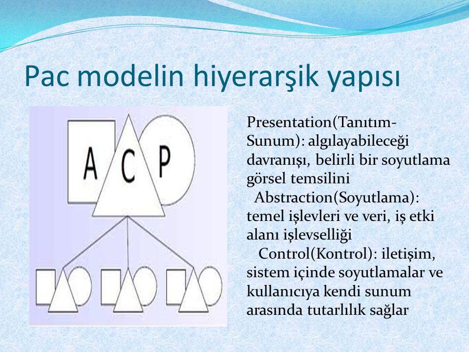 Pac modelin hiyerarşik yapısı Presentation(Tanıtım- Sunum): algılayabileceği davranışı, belirli bir soyutlama görsel temsilini Abstraction(Soyutlama): temel işlevleri ve veri, iş etki alanı işlevselliği Control(Kontrol): iletişim, sistem içinde soyutlamalar ve kullanıcıya kendi sunum arasında tutarlılık sağlar