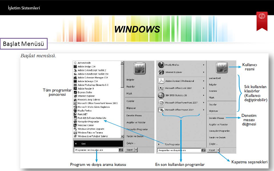WINDOWS İşletim Sistemleri Dosya Açma-Kapatma Herhangi bir dosyayı açmak için dosya simgesine çift tıklamak yeterli olacaktır. işletim sistemi açılmak