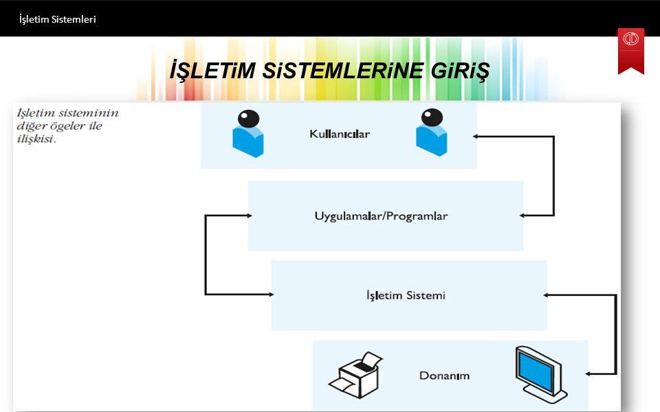 İŞLETiM SiSTEMLERiNE GiRiŞ işletim sistemlerinin temel olarak iki amacı vardır;  bunlardan ilki bilgisayarın kullanıcılar tarafından kolay kullanılmasını,  ikincisi ise donanım kaynaklarının verimli bir şekilde kullanılmasını sağlamaktır.
