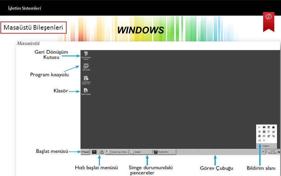 WINDOWS İşletim Sistemleri Microsoft firmasının ürünü olan ilk Windows işletim sistemi 1985 yılında Windows 1.0 sürümüyle çıkmış ve günümüze kadar 2.x, 3.x, 95, 98, 2000, XP, Vista, Windows 7 sürümleri kullanım için piyasaya sürülmüştür.