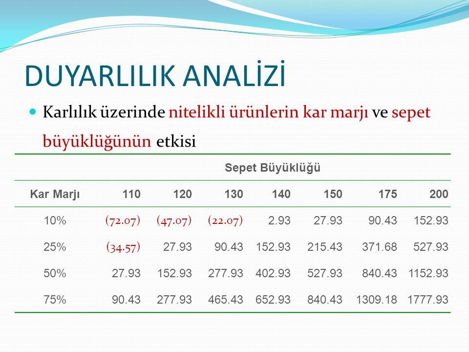 DUYARLILIK ANALİZİ  Karlılık üzerinde nitelikli ürünlerin kar marjı ve sepet büyüklüğünün etkisi Sepet Büyüklüğü Kar Marjı110120130140150175200 10% (