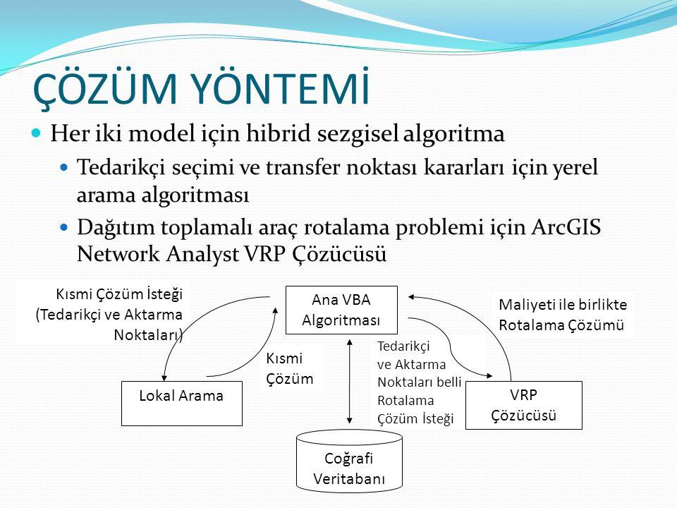 ÇÖZÜM YÖNTEMİ  Her iki model için hibrid sezgisel algoritma  Tedarikçi seçimi ve transfer noktası kararları için yerel arama algoritması  Dağıtım t
