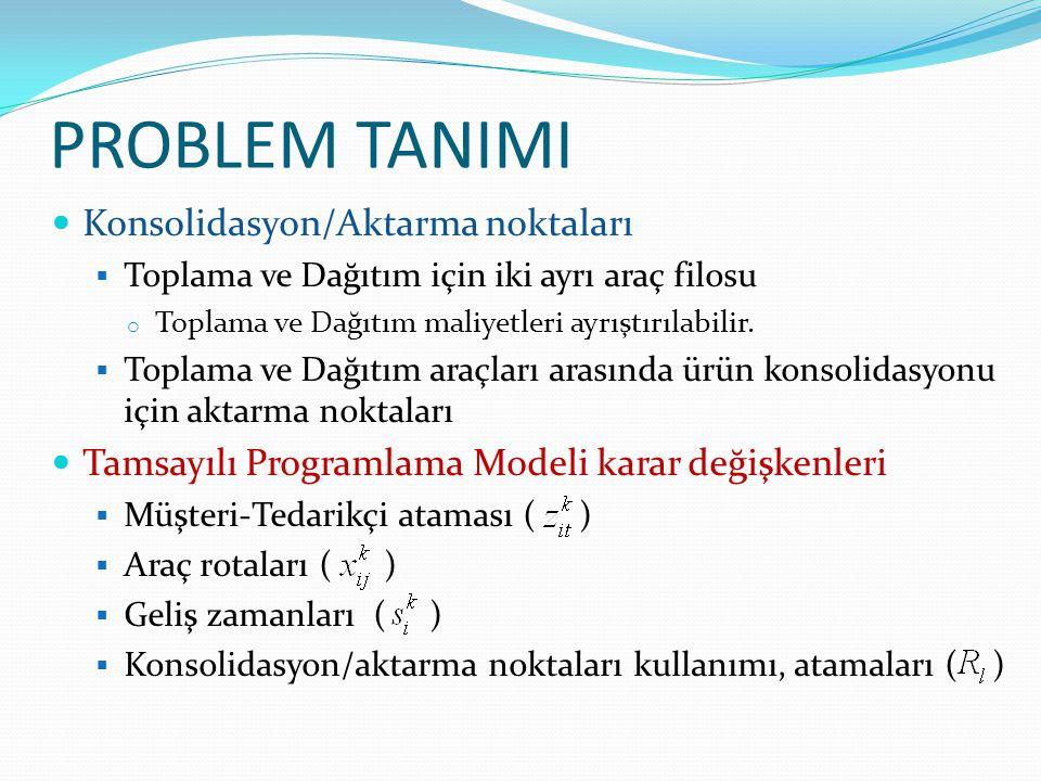 PROBLEM TANIMI  Konsolidasyon/Aktarma noktaları  Toplama ve Dağıtım için iki ayrı araç filosu o Toplama ve Dağıtım maliyetleri ayrıştırılabilir.  T
