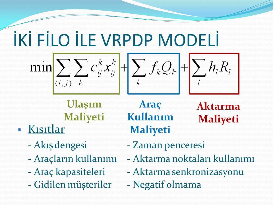 İKİ FİLO İLE VRPDP MODELİ Ulaşım Maliyeti Araç Kullanım Maliyeti Aktarma Maliyeti  Kısıtlar - Akış dengesi- Zaman penceresi - Araçların kullanımı- Ak