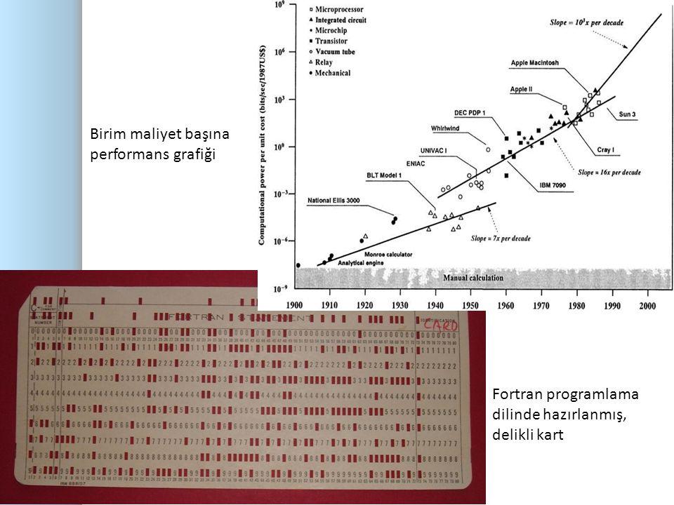 Birim maliyet başına performans grafiği 7 Fortran programlama dilinde hazırlanmış, delikli kart