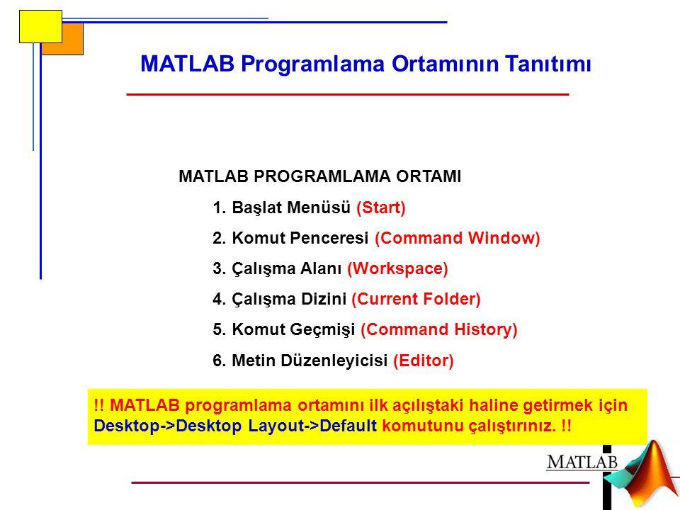 MATLAB Programlama Ortamının Tanıtımı MATLAB PROGRAMLAMA ORTAMI 1. Başlat Menüsü (Start) 2. Komut Penceresi (Command Window) 3. Çalışma Alanı (Workspa
