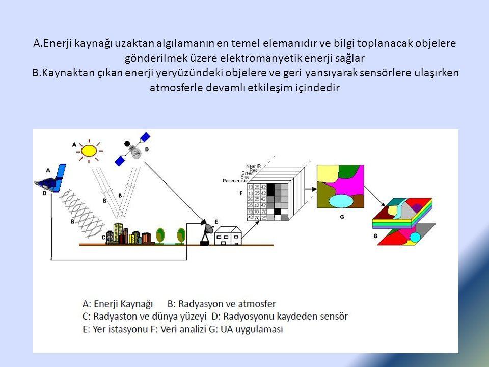 A.Enerji kaynağı uzaktan algılamanın en temel elemanıdır ve bilgi toplanacak objelere gönderilmek üzere elektromanyetik enerji sağlar B.Kaynaktan çıka