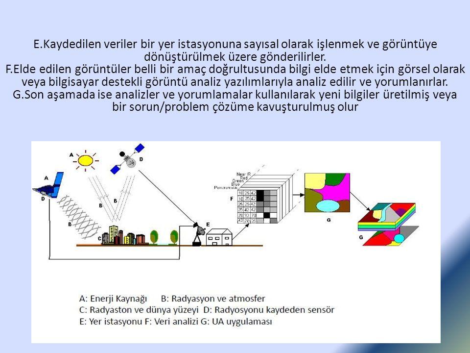 E.Kaydedilen veriler bir yer istasyonuna sayısal olarak işlenmek ve görüntüye dönüştürülmek üzere gönderilirler. F.Elde edilen görüntüler belli bir am