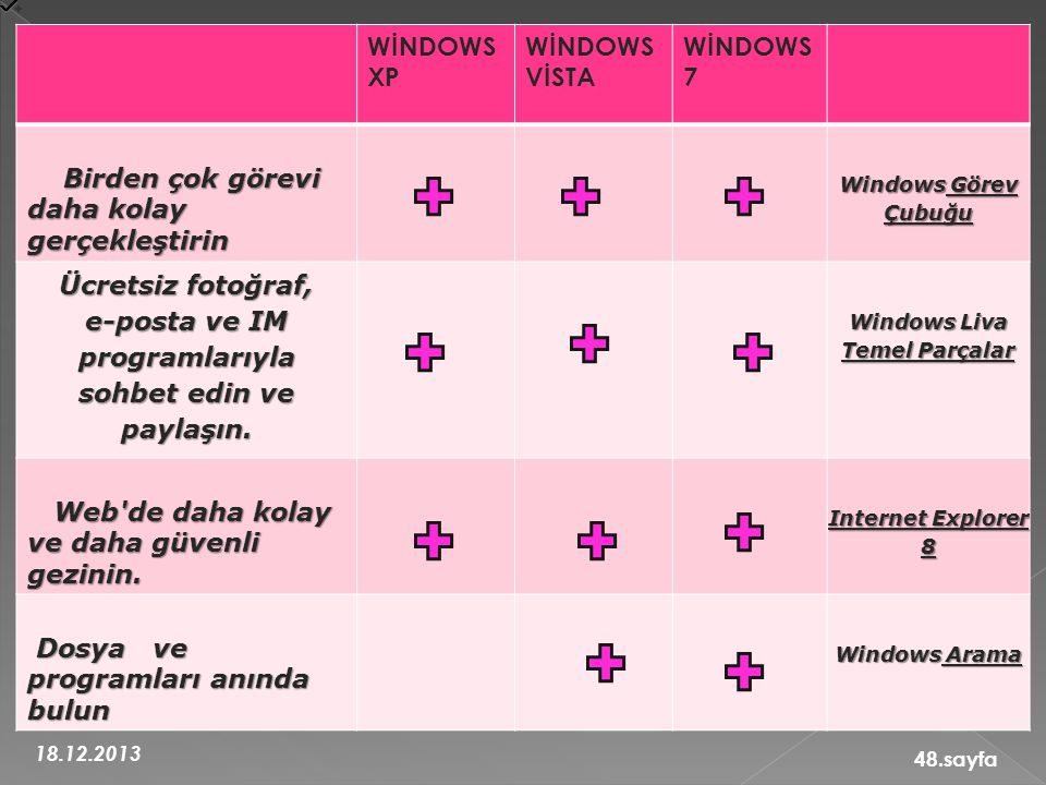 18.12.2013 48.sayfa WİNDOWS XP WİNDOWS VİSTA WİNDOWS 7 Birden çok görevi daha kolay gerçekleştirin Birden çok görevi daha kolay gerçekleştirin Windows Görev Çubuğu Ücretsiz fotoğraf, e-posta ve IM programlarıyla sohbet edin ve paylaşın.