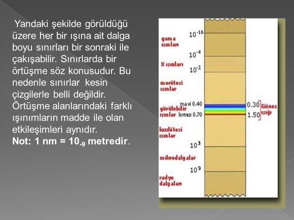 Yandaki şekilde görüldüğü üzere her bir ışına ait dalga boyu sınırları bir sonraki ile çakışabilir.