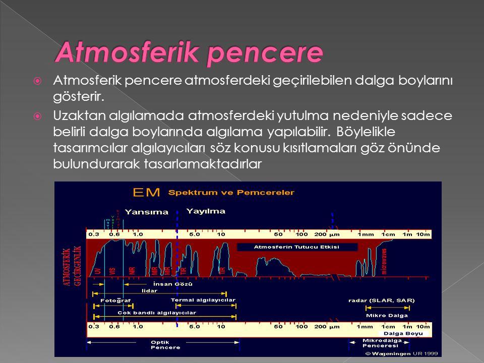  Atmosferik pencere atmosferdeki geçirilebilen dalga boylarını gösterir.