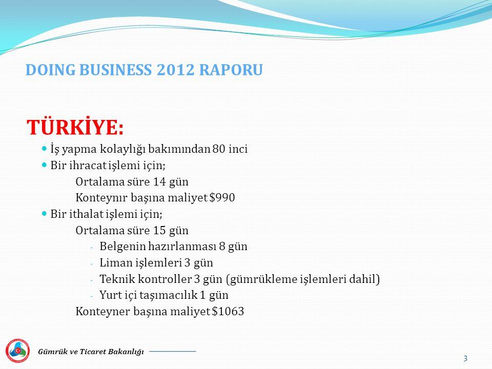 DOING BUSINESS 2012 RAPORU TÜRKİYE:  İş yapma kolaylığı bakımından 80 inci  Bir ihracat işlemi için; Ortalama süre 14 gün Konteynır başına maliyet $