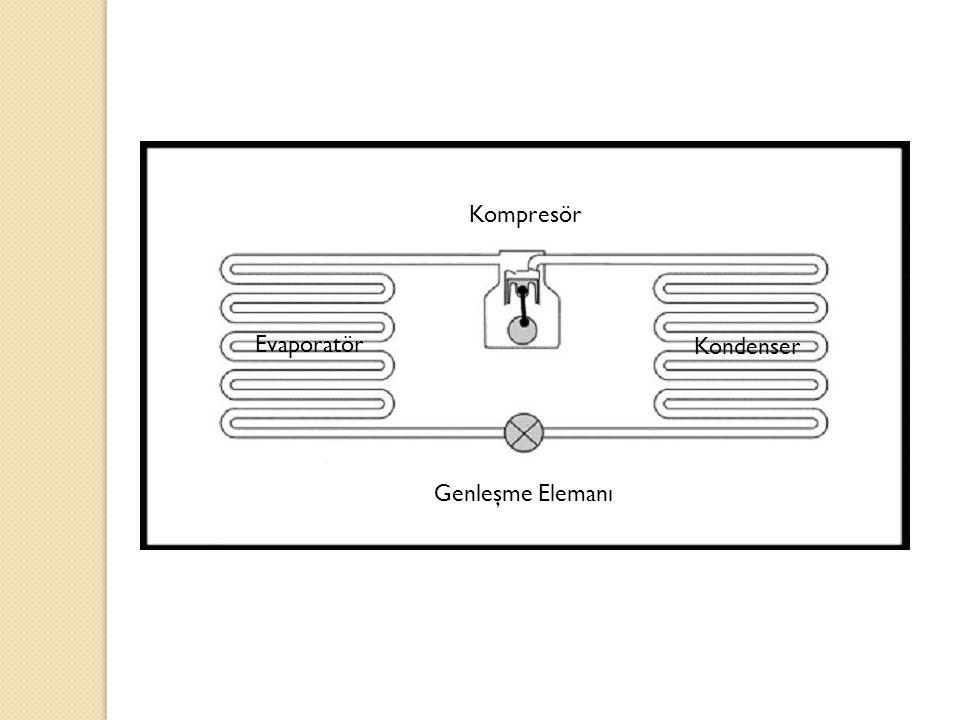 Kompresör Genleşme Elemanı Evaporatör Kondenser