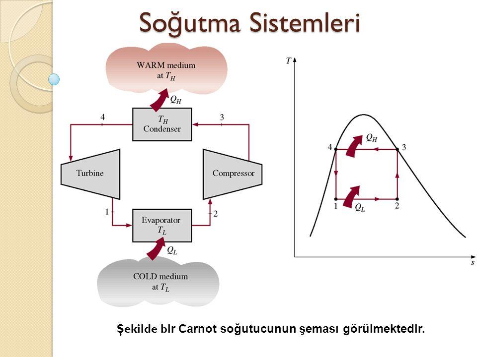 So ğ utma Sistemleri Şekilde b ir Carnot soğutucunun şeması görülmektedir.