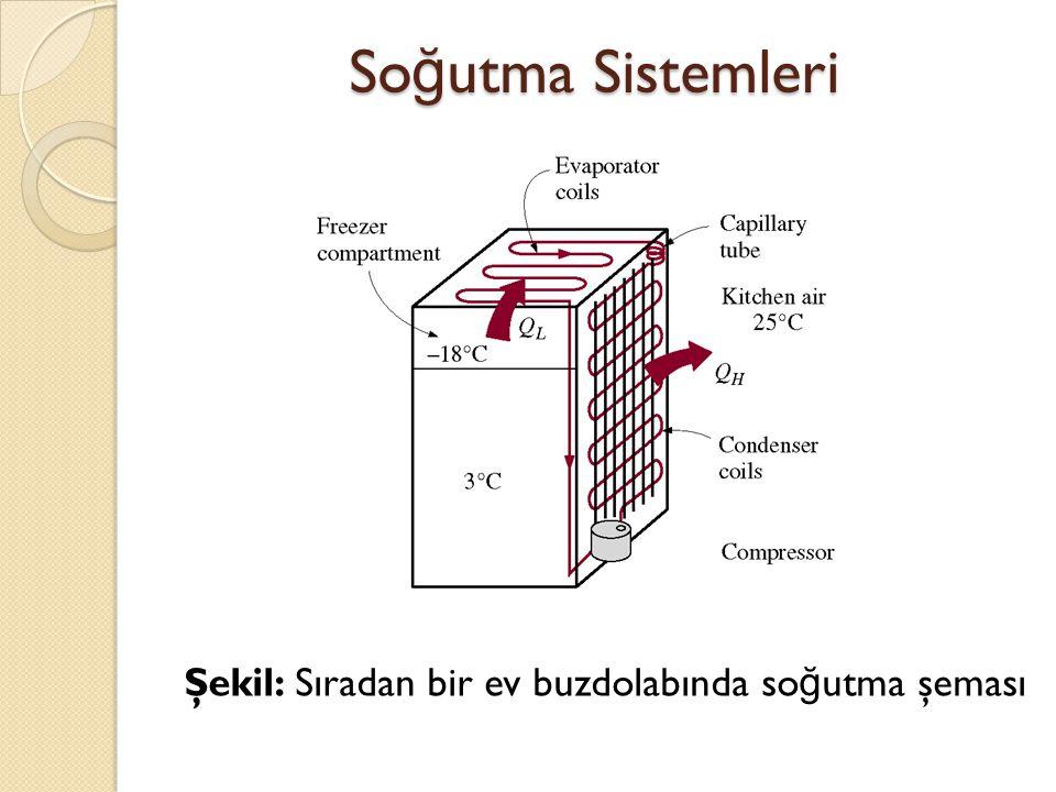 Şekil: Sıradan bir ev buzdolabında so ğ utma şeması So ğ utma Sistemleri