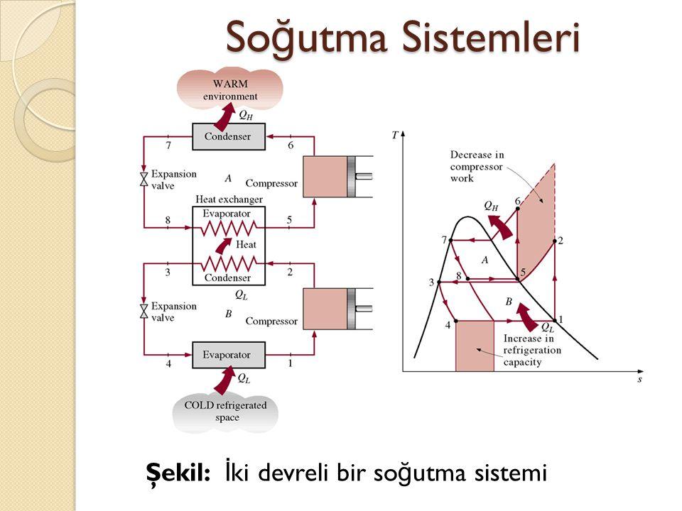 So ğ utma Sistemleri Şekil: İ ki devreli bir so ğ utma sistemi